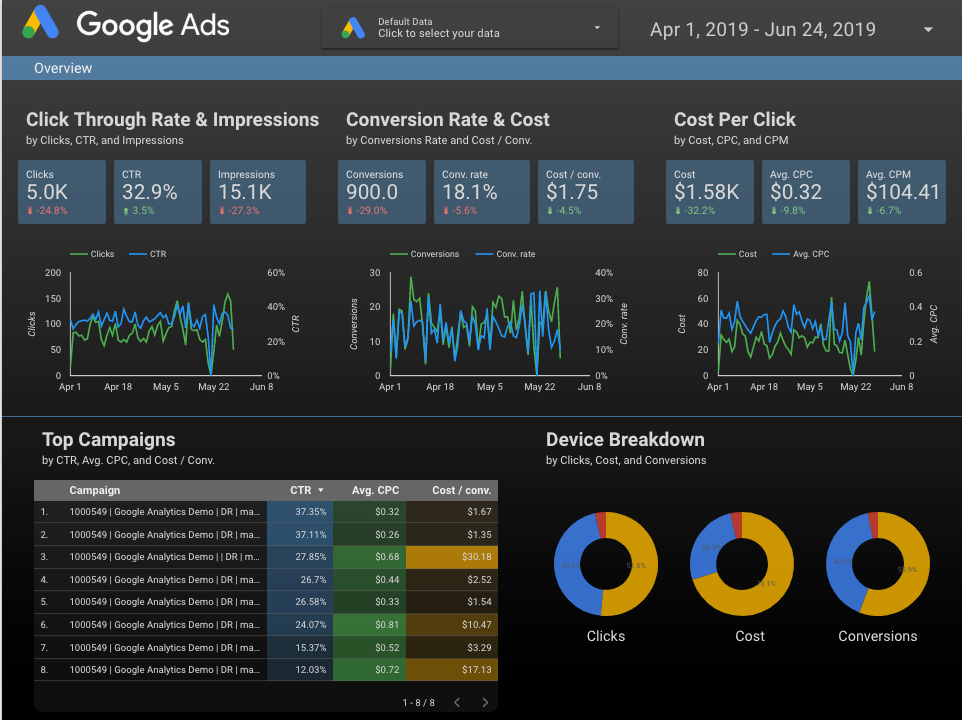 KPI metrics dashboard example