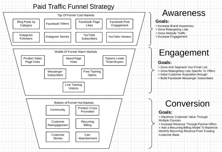 Conversion Optimization Funnel Strategy
